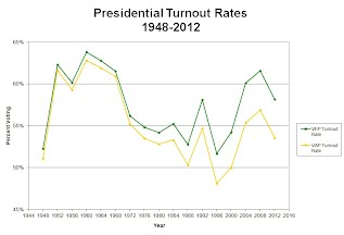 Voter turnout as a percentage of voting eligible population.