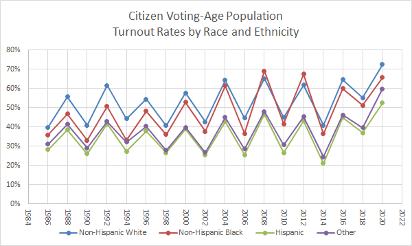 the reasons for the low us voter participation The number of voters has increased with the us population, but the  voters  turned out to vote — closer to 2016's level, but still low compared with other   the reason 2008 and 2016 appear to have record-breaking turnout is.